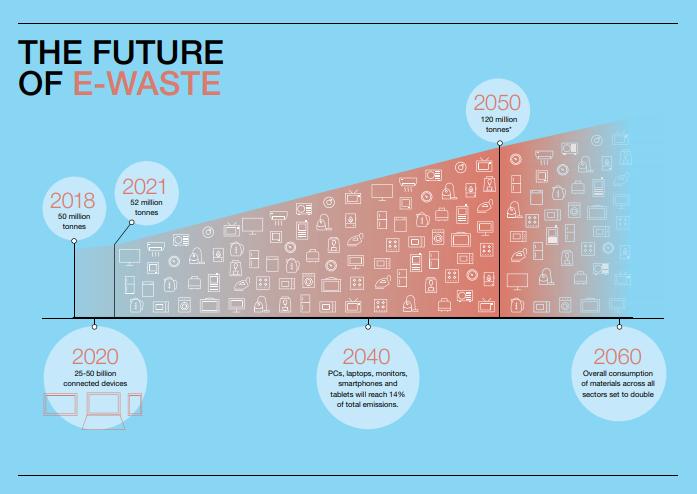 El futuro de la basura electrónica - GreenBlog Ecolec
