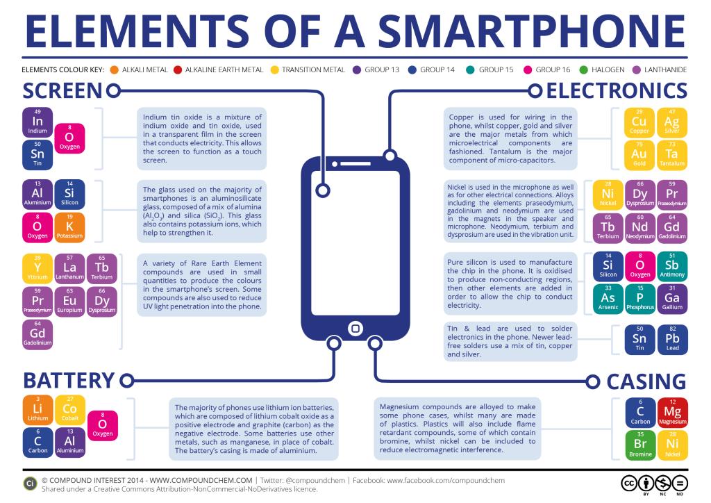 Elementos químicos de un smartphone - GreenBlog Ecolec