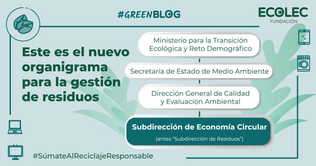 Este es el nuevo organigrama en el que aparece la nueva subdirección general de Economía Circular