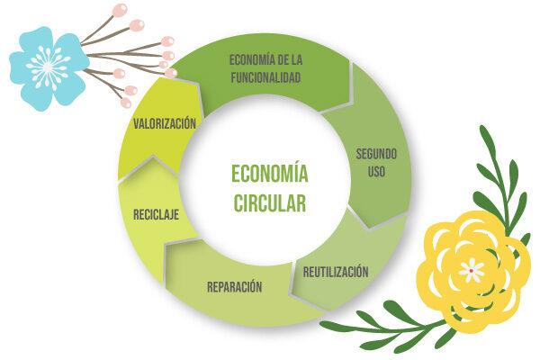 Gráfica sobre Economía circular
