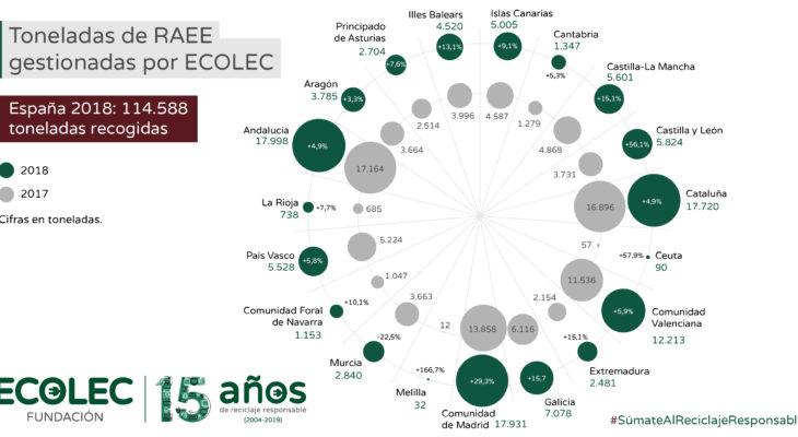 ECOLEC gestiona 114.588 toneladas de residuos eléctricos y electrónicos en 2018