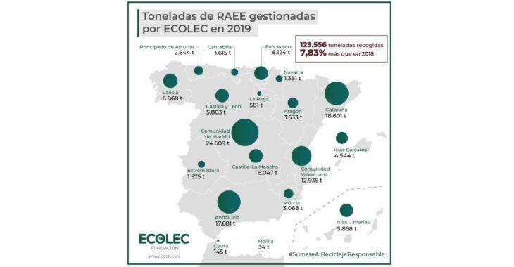 Ecolec supera por tercer año consecutivo los 100 millones de kilogramos de RAEE correctamente gestionados