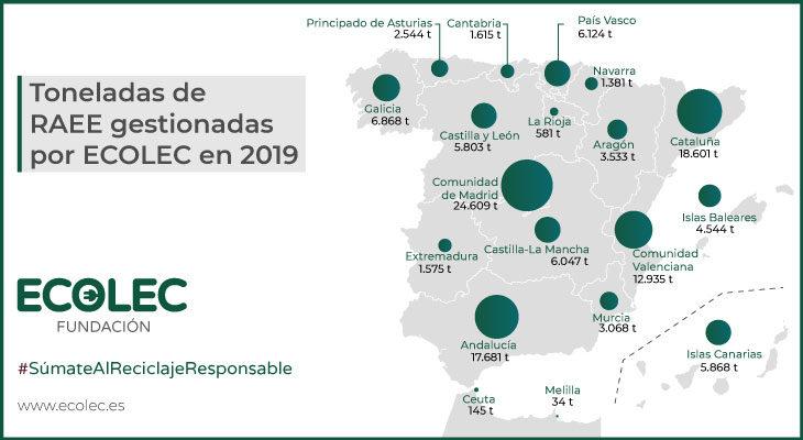 Ecolec gestionó durante el primer trimestre de 2020 un total de 28.647 toneladas de RAEE y considera muy difícil alcanzar los objetivos ecológicos fijados para este ejercicio